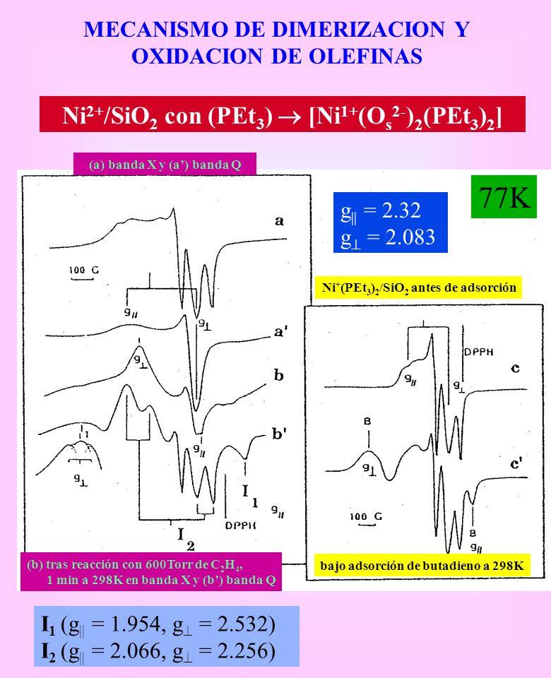 77K Ni2+/SiO2 con (PEt3)  [Ni1+(Os2-)2(PEt3)2]